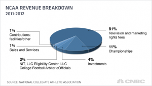ncaa-revenue-breakdown