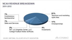 ncaa-revenue-breakdown